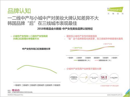 """新中产女性美妆消费报告:""""抗衰老""""成为重点诉求"""