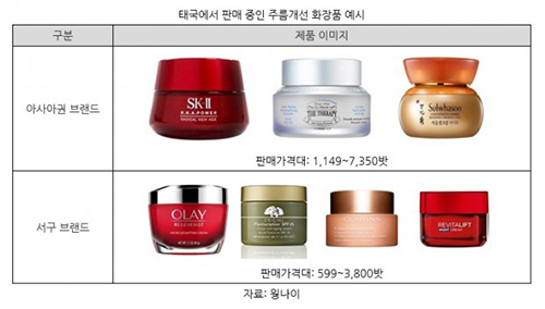 泰国加速步入老龄化社会抗皱化妆品前景被看好