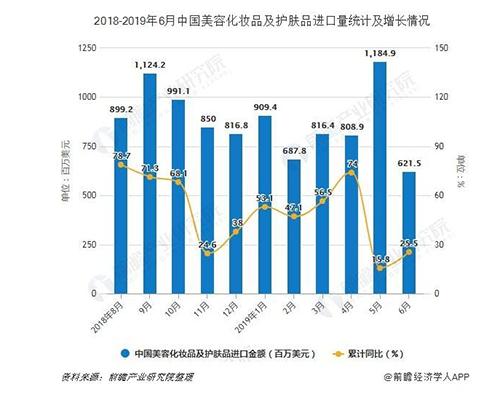 上半年中国化妆品零售额近1500亿 同期相比增长13.2%