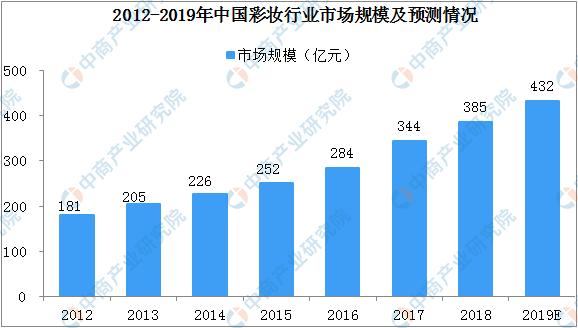 2019年我国彩妆行业市场规模将达到432亿元