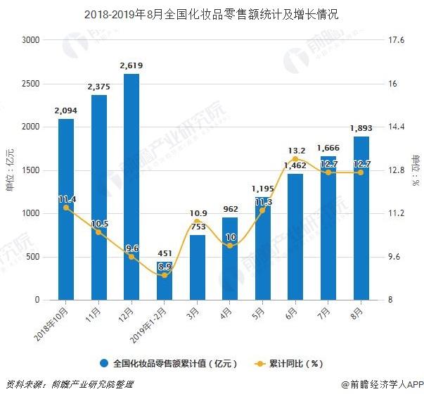 2019年前8月化妆品零售额超1890亿,出口量超13.6万吨