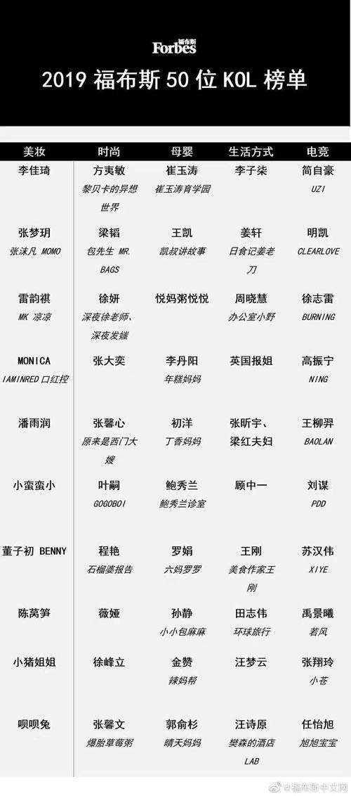 """福布斯中国发布30岁以下精英榜 """"口红一哥""""李佳琦成功入选"""