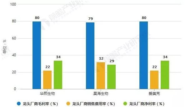"""2019年中国医美行业三因素将推动行业朝""""四化""""发展"""