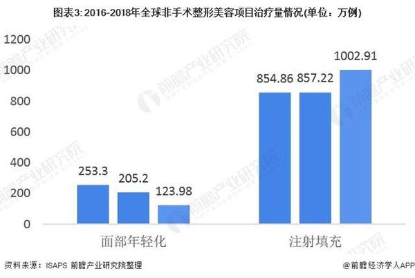2020年全球美容整形行业发展现状分析:国人成韩国整形业最大消费群体