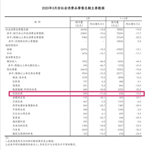 一季度化妆品零售额下滑13.2%