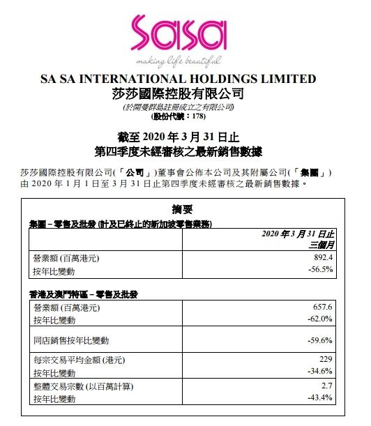 莎莎销售额暴跌56.5%,将重点关注香港本地消费者