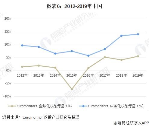 十张图了解2020年中国化妆品行业市场规模与进出口发展趋势分析
