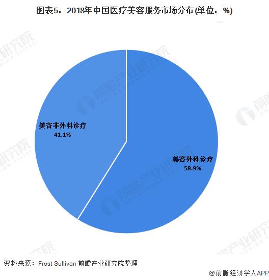 2020年中国医疗美容服务行业市场发展现状分析