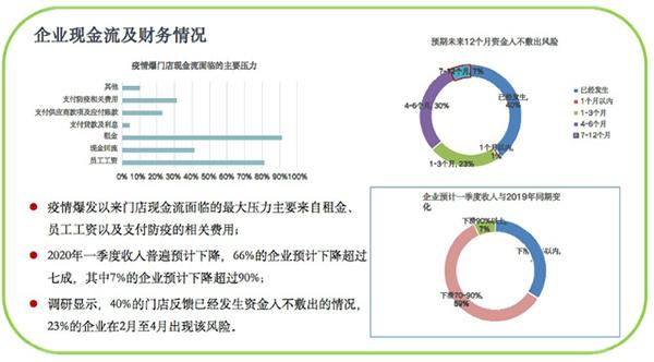 疫情致美业寒冬,客源降低超60%