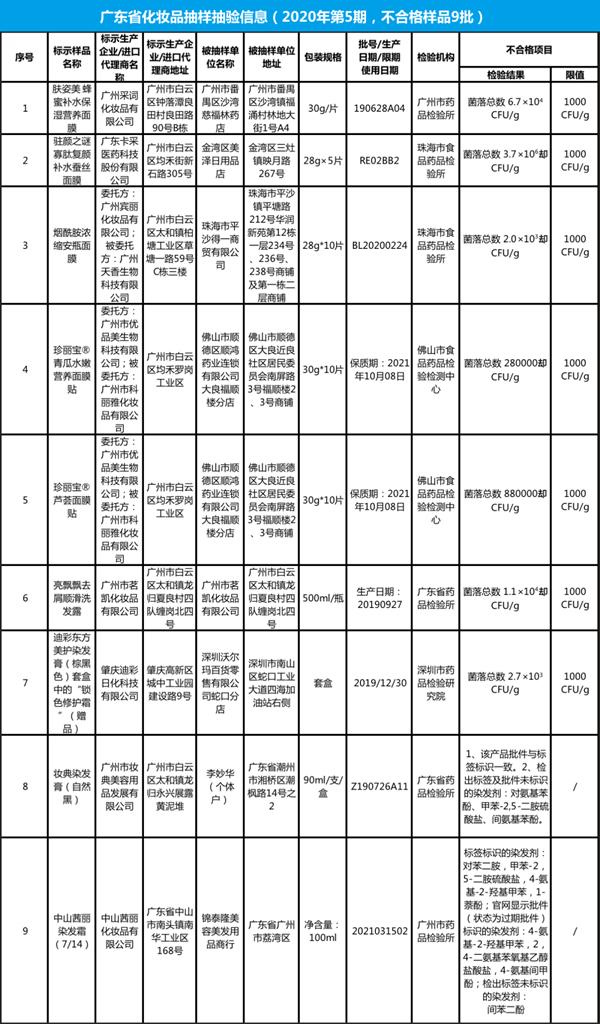 广东药监局:78%不合格化妆品因菌落超标,迪彩上榜