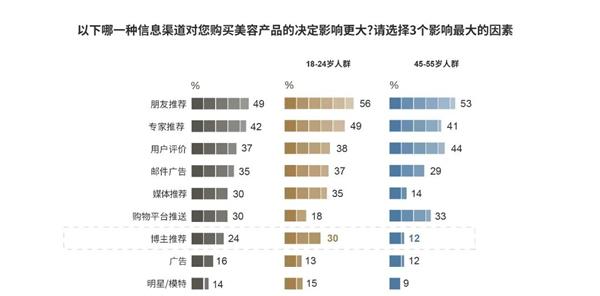 罗德传播:2020中国高端美容品消费报告