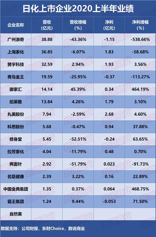 珀莱雅、上海家化、拉芳家化、御家汇、丸美上半年业绩