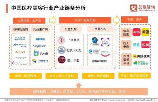 2020上半年中国医疗美容行业趋势报告