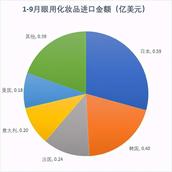 2020年1月—9月美容化妆品进口分析