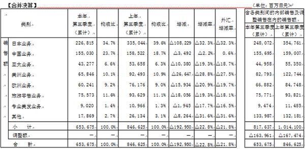 资生堂前三季度销售额减少22.8%