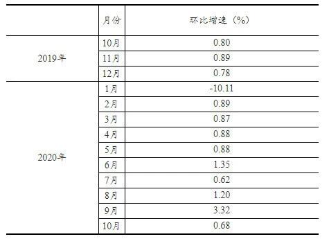 10月化妆品类零售总额同比增长18.3%