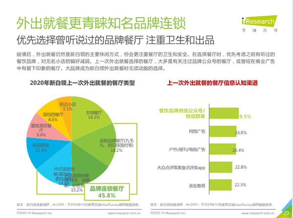 17.2%男性白领医美花费1131元/月 只比女性少66元