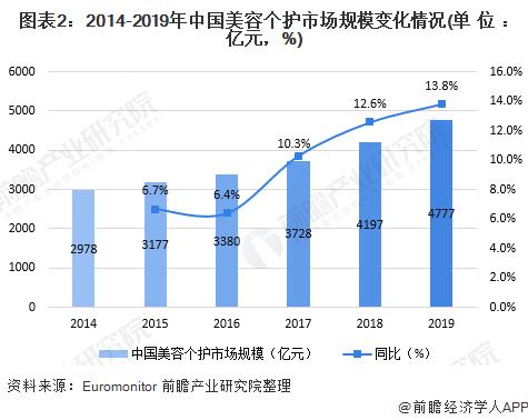 2020年中国美容小家电行业市场现状与竞争格局分析