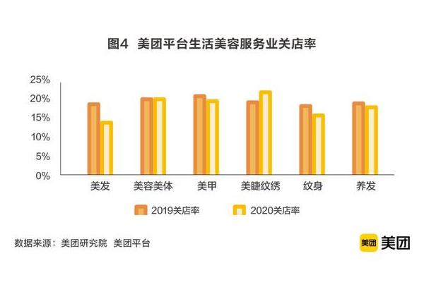 美团发布生活美容行业报告:2020年市场规模约6373亿元