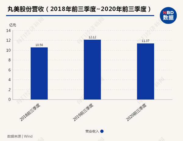丸美创始人孙怀庆先生:化妆品线下渠道不会消亡 D2C时代要经营好用户资产