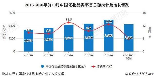 中国化妆品行业2020年市场现状及发展前景分析