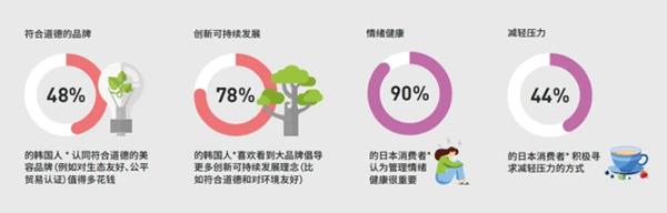 今年亚太区美容与个人护理用品行业趋势概览