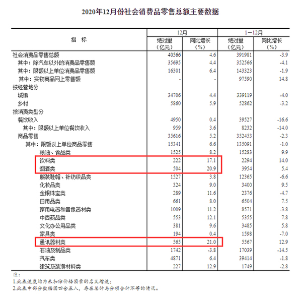 12月社消零售总额同比增4.6% 化妆品销售增速回落