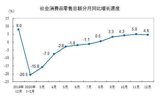 12月社会消费零售总额同比增长4.6%,化妆品销售增速下降