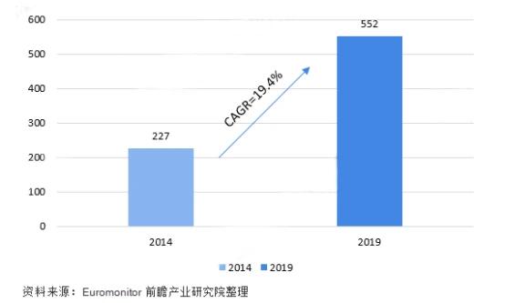 谈谈中国化妆品市场的那些事情