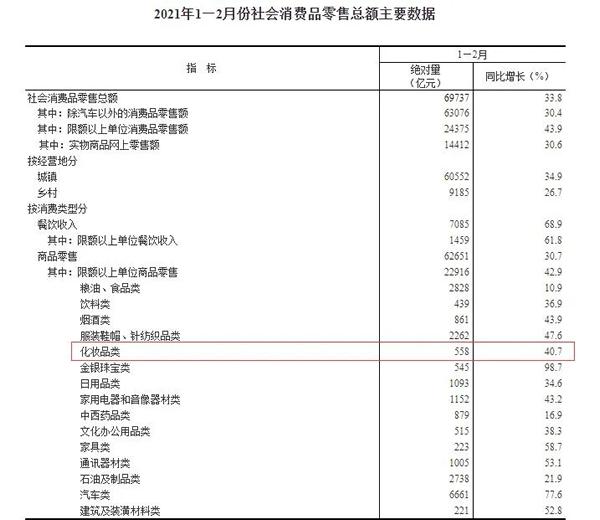 增长40.7%,今年前两个月化妆品销售额558亿元