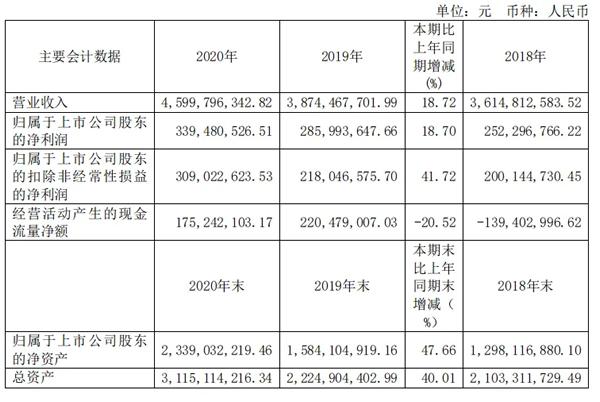 丽人丽妆扣非净利润大涨41.72%背后的诀窍