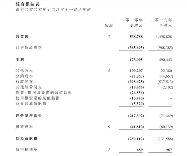全年亏损97%,卓悦集团将发力电商?