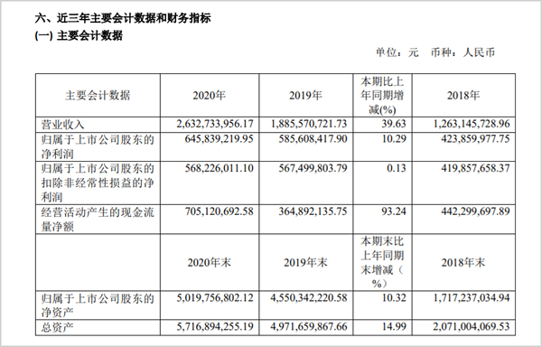 华熙生物业绩:功能护肤品牌增112%、润百颜卖了5.65亿
