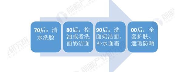 2021年中国男性美容行业投融资市场发展现状分析