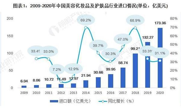 每吨上涨36%,进口化妆品涨价潮来了!
