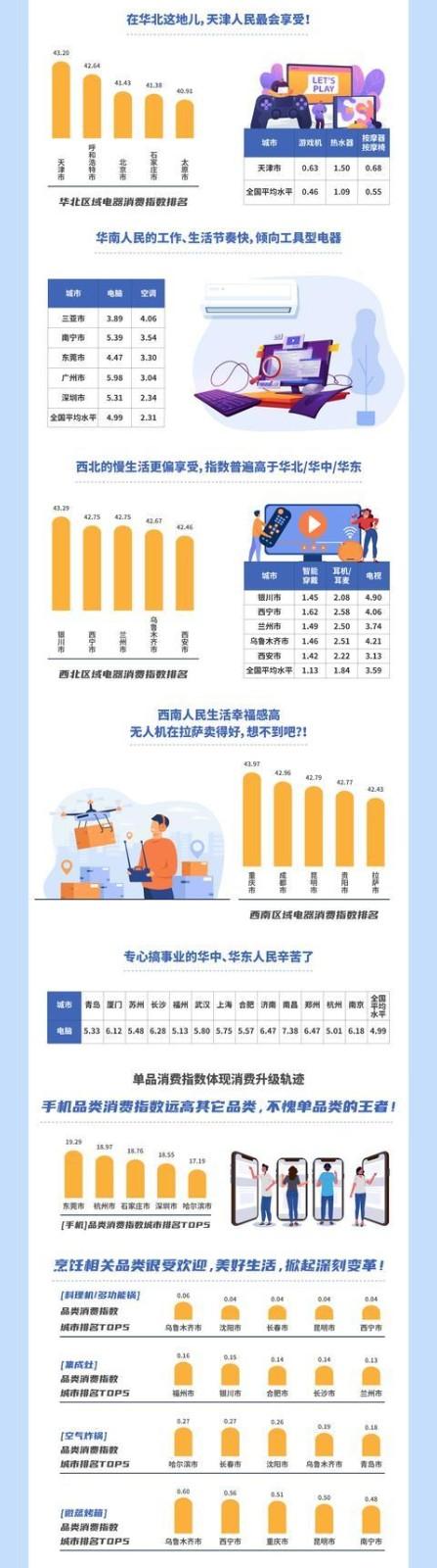 另一个重要的经济参考指标显示,北京人青睐美容仪器